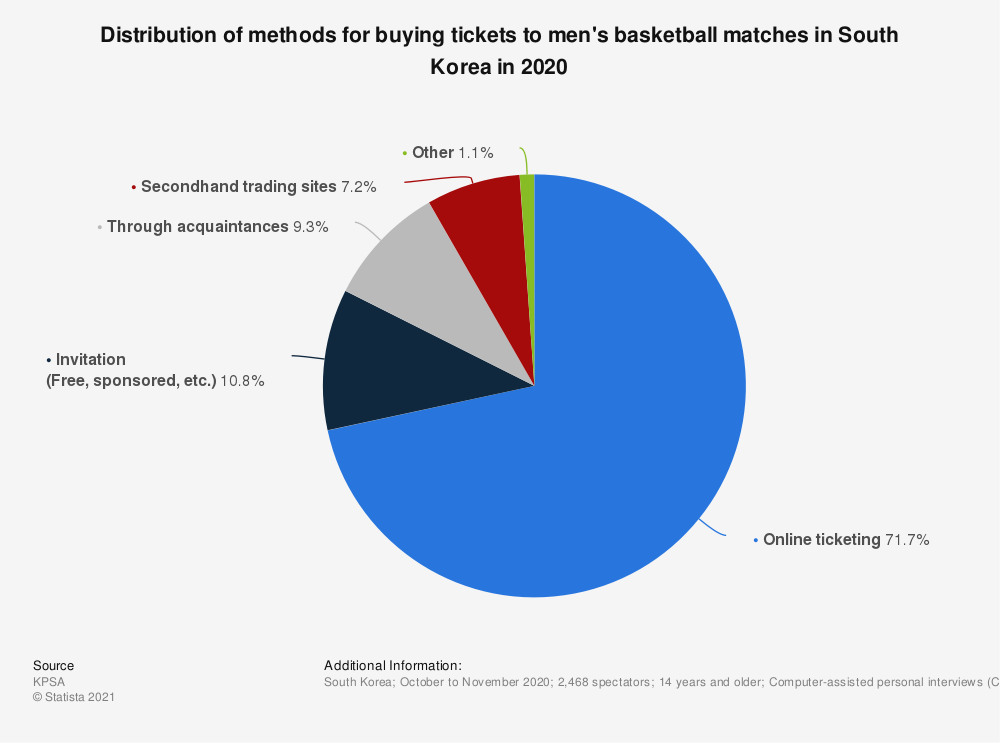 Statistic: Distribution of methods for buying tickets to men's basketball matches in South Korea in 2020 | Statista