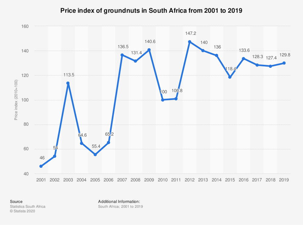 Statistic: Price index of groundnuts in South Africa from 2001 to 2019 | Statista