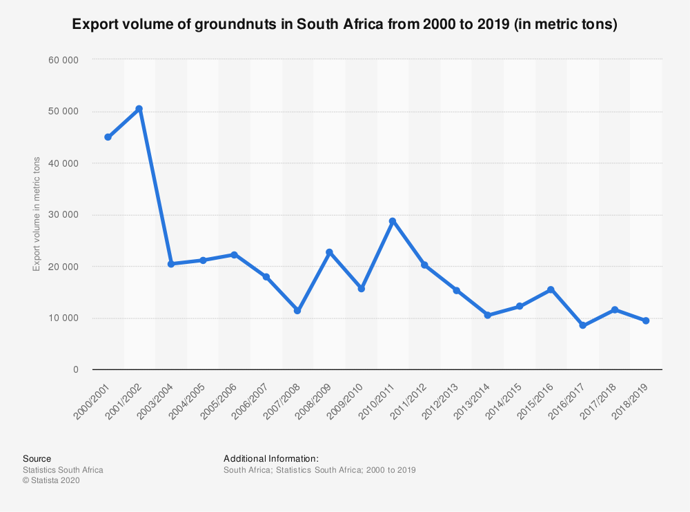 Statistic: Export volume of groundnuts in South Africa from 2000 to 2019 (in metric tons)   Statista