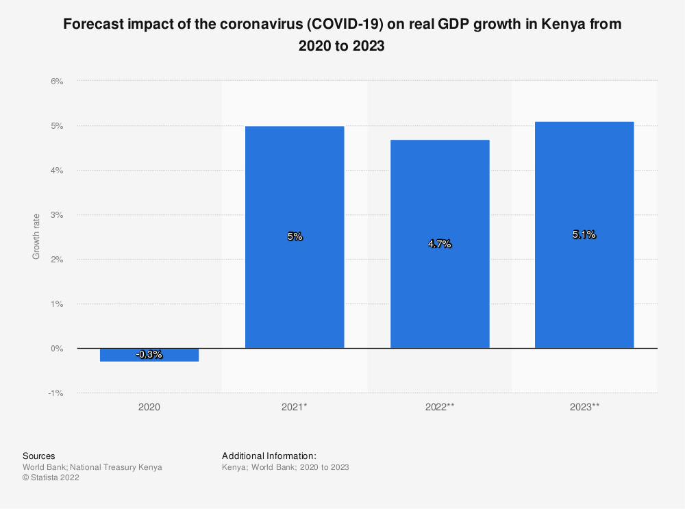 Statistic: Forecast impact of coronavirus (COVID-19) on real GDP growth in Kenya from 2020 to 2022 | Statista