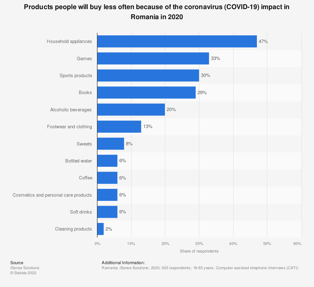 Statistic: Products people will buy less often because of the coronavirus (COVID-19) impact in Romania in 2020 | Statista