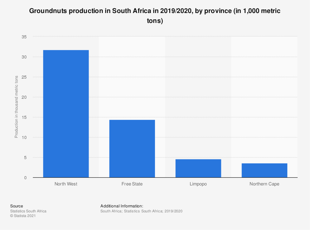 Statistic: Groundnuts production in South Africa in 2019/2020, by province (in 1,000 metric tons)   Statista