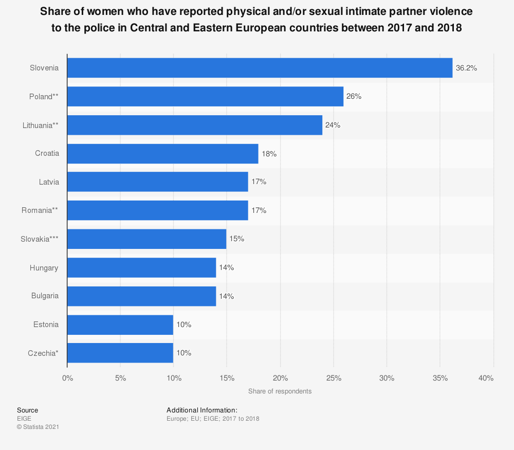 Statistic: Share of women who have reported physical and/or sexual intimate partner violence to the police in Central and Eastern European countries between 2017 and 2018   Statista