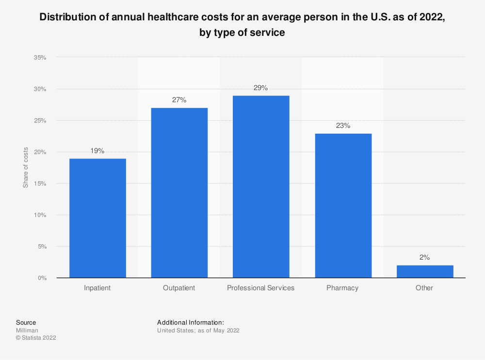 Statistic: Distribution of annual healthcare costs for an average person in the U.S. as of 2021, by type of service   Statista