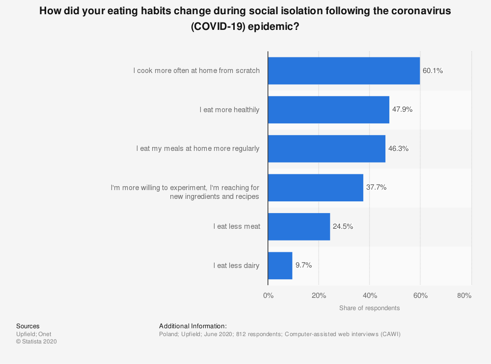 Statistic: How did your eating habits change during social isolation following the coronavirus (COVID-19) epidemic? | Statista