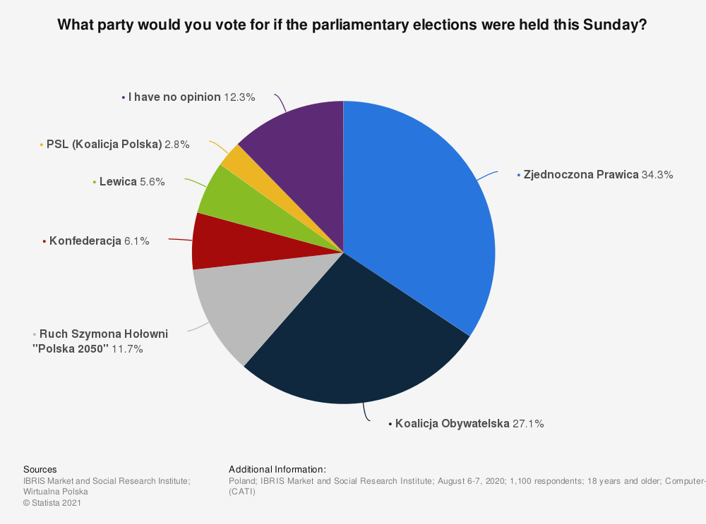 Statistic: What party would you vote for if the parliamentary elections were held this Sunday? | Statista