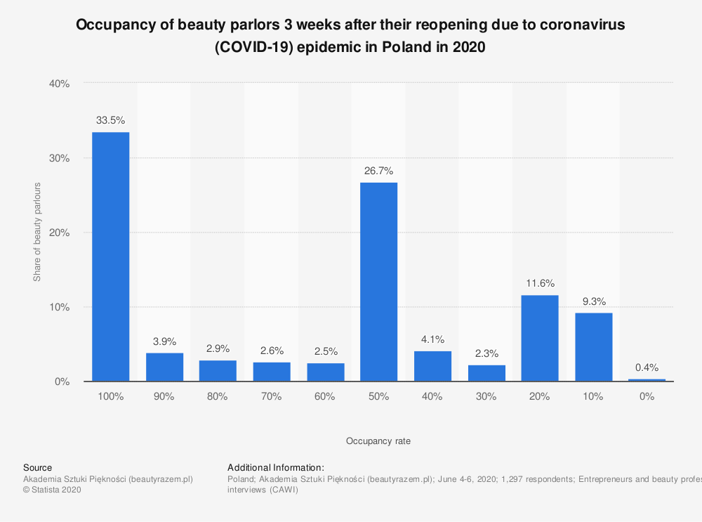 Statistic: Occupancy of beauty parlors 3 weeks after their reopening due to coronavirus (COVID-19) epidemic in Poland in 2020 | Statista