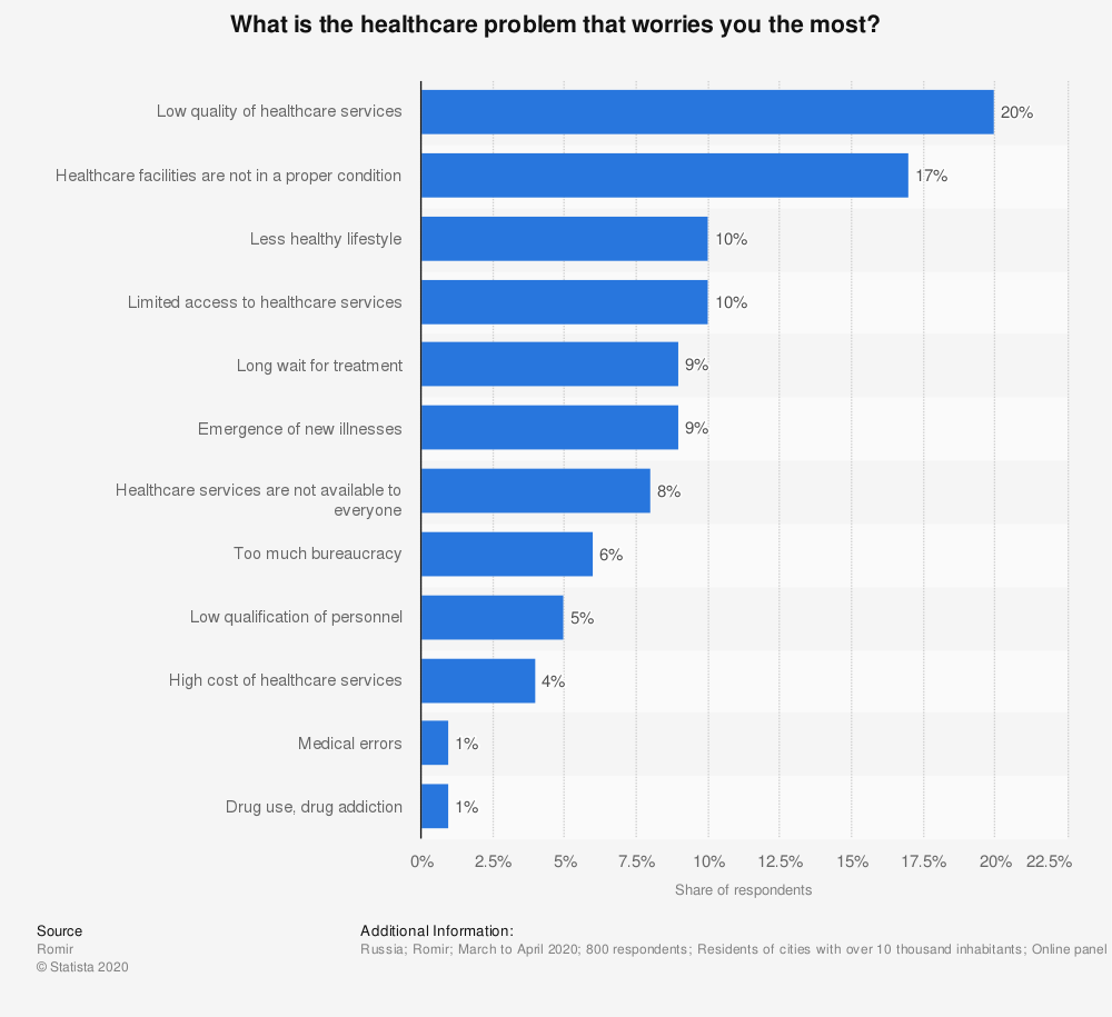 Statistic: What is the healthcare problem that worries you the most?* | Statista