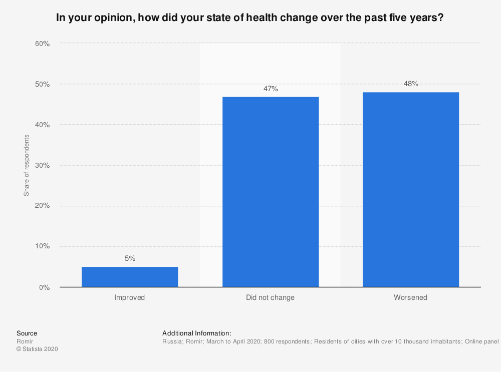 Statistic: In your opinion, how did your state of health change over the past five years? | Statista