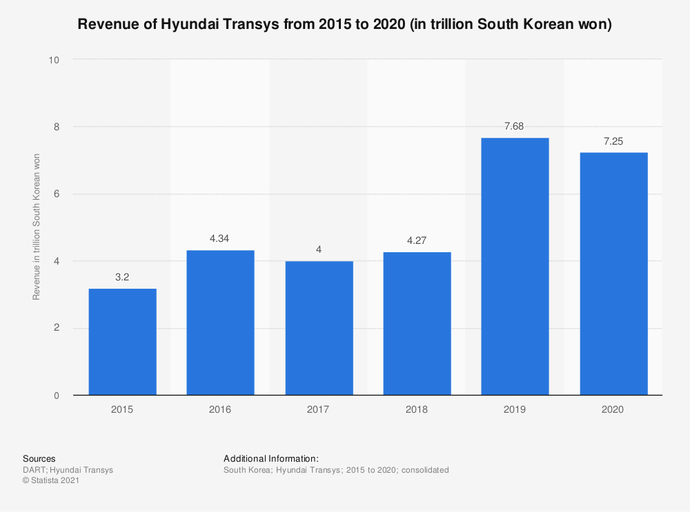Statistic: Revenue of Hyundai Transys from 2015 to 2019 (in trillion South Korean won) | Statista