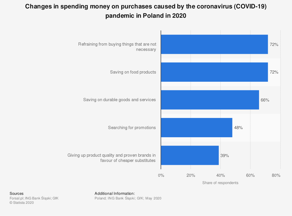 Statistic: Changes in spending money on purchases caused by the coronavirus (COVID-19) pandemic in Poland in 2020 | Statista