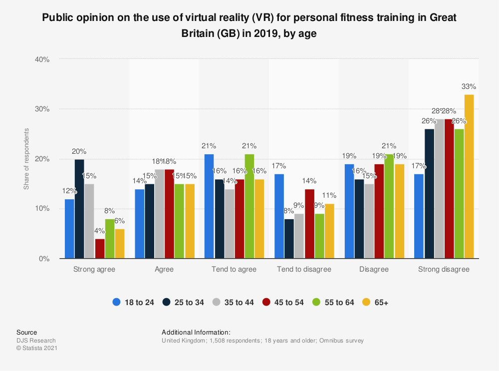 Statistic: Public opinion on the use of virtual reality (VR) for personal fitness training in Great Britain (GB) in 2019, by age | Statista