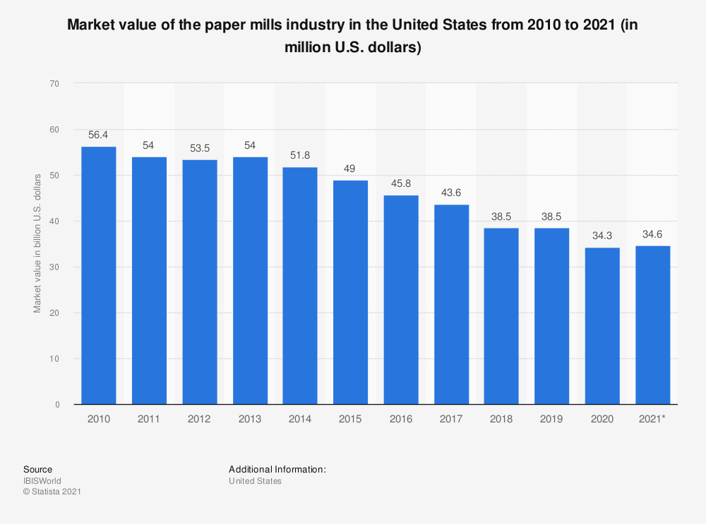 Statistic: Market value of paper mills in the United States from 2010 to 2020 (in million U.S. dollars)  | Statista