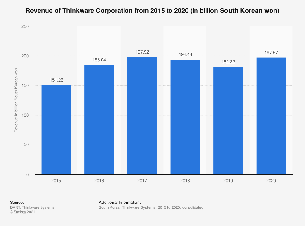 Statistic: Revenue of Thinkware Corporation from 2015 to 2020 (in billion South Korean won)   Statista
