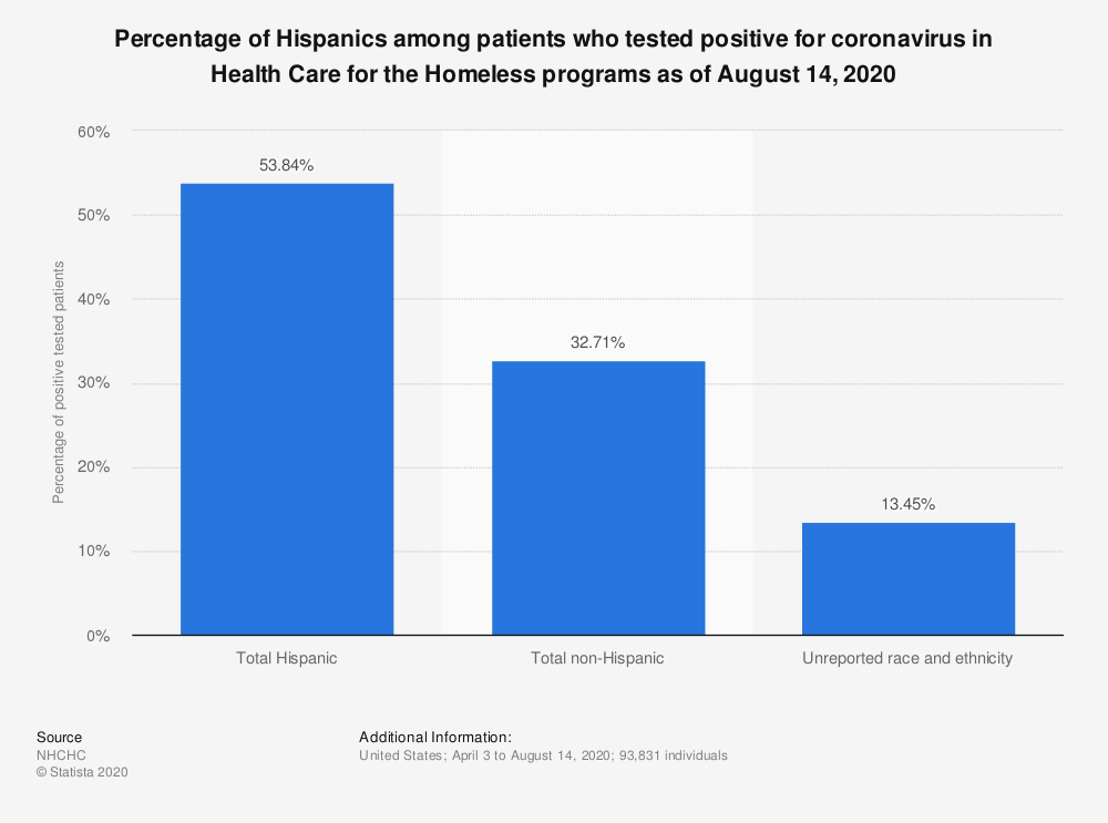 Statistic: Percentage of Hispanics among patients who tested positive for coronavirus in Health Care for the Homeless programs as of August 14, 2020   Statista