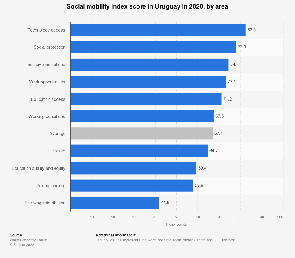 Statistic: Social mobility index score in Uruguay in 2020, by area | Statista