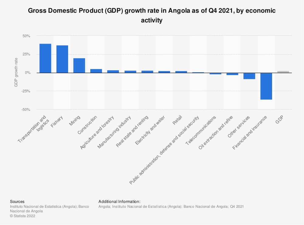 Statistic: Gross Domestic Product (GDP) growth rate in Angola from 2018 to 2019, by economic sector | Statista