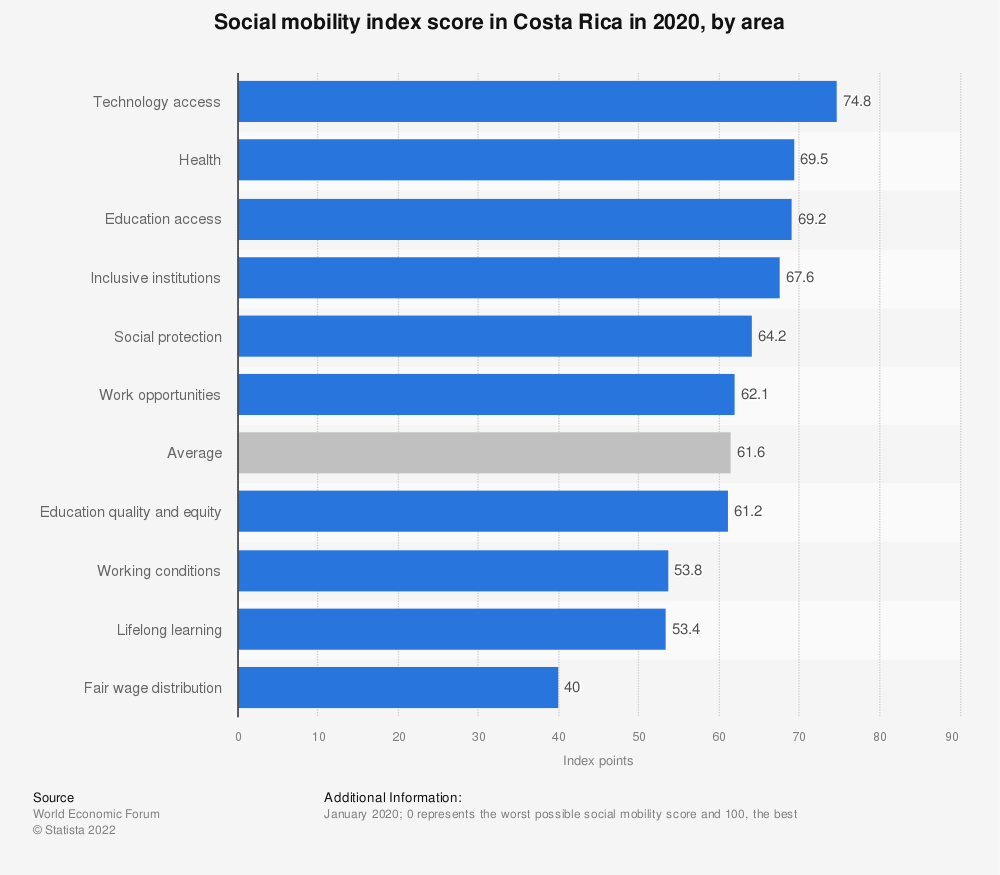 Statistic: Social mobility index score in Costa Rica in 2020, by area   Statista