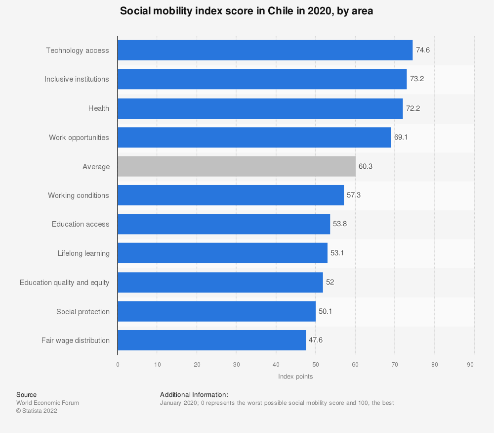 Statistic: Social mobility index score in Chile in 2020, by area | Statista