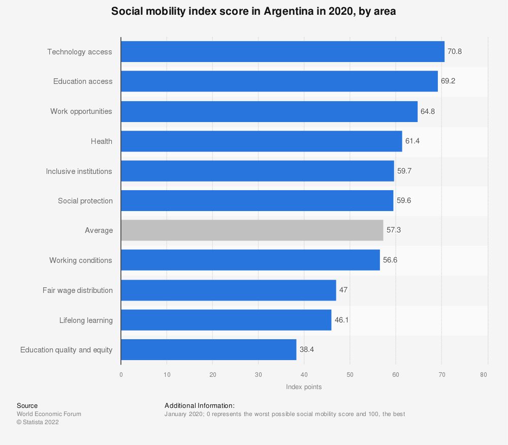 Statistic: Social mobility index score in Argentina in 2020, by area | Statista