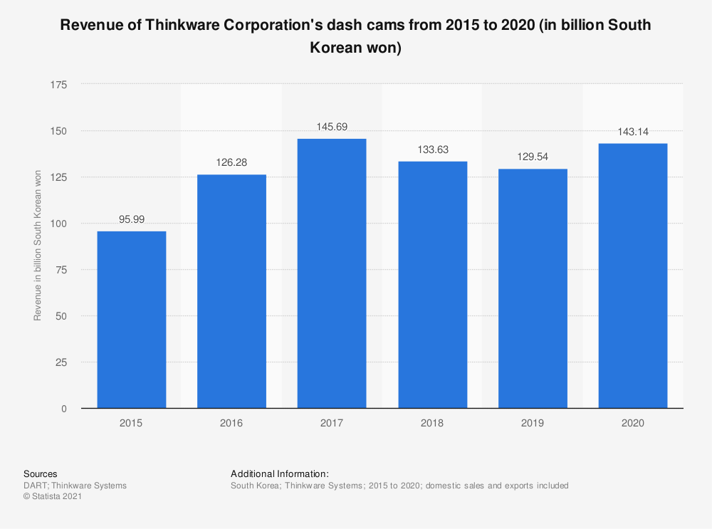 Statistic: Revenue of Thinkware Corporation's dash cams from 2015 to 2019 (in billion South Korean won) | Statista