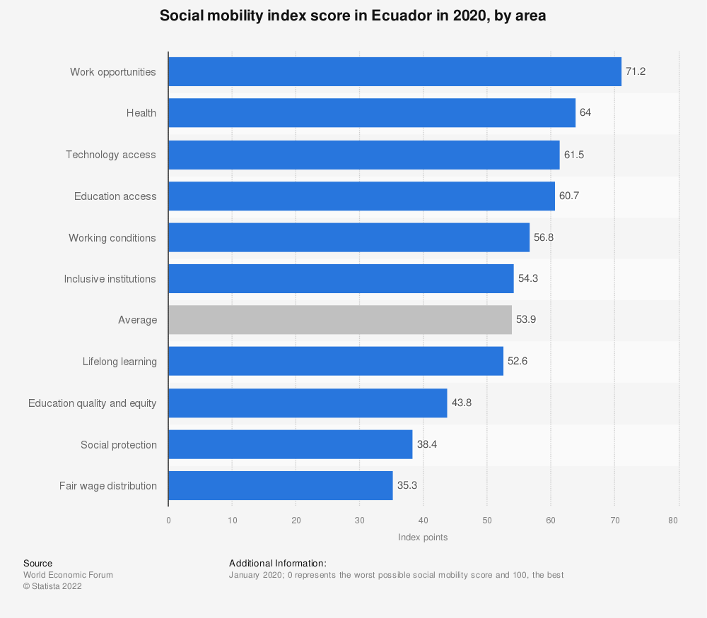 Statistic: Social mobility index score in Ecuador in 2020, by area | Statista