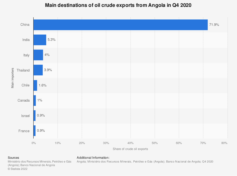 Statistic: Main destinations of oil crude exports from Angola in 2020 | Statista