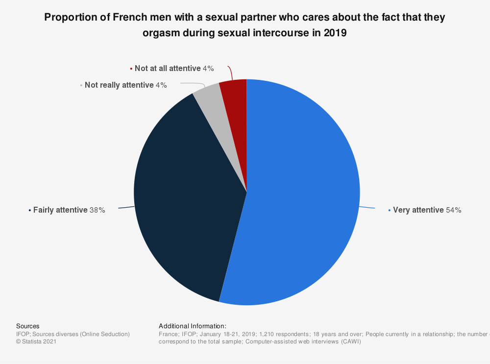 Statistic: Proportion of French men with a sexual partner who cares about the fact that they orgasm during sexual intercourse in 2019 | Statista