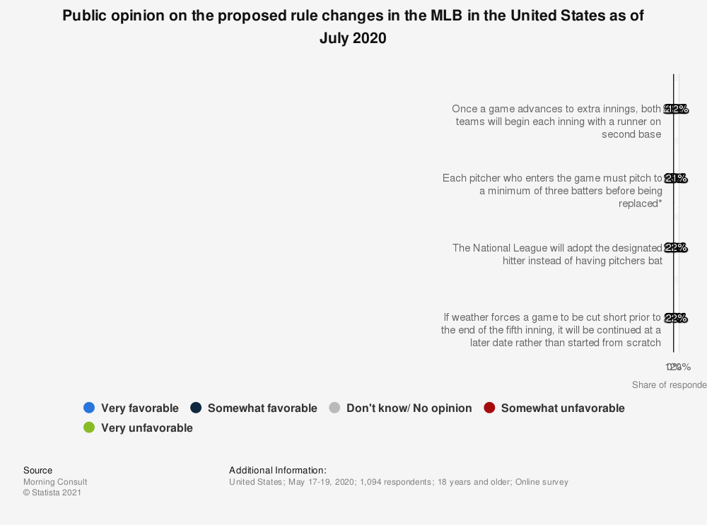 Statistic: Public opinion on the proposed rule changes in the MLB in the United States as of July 2020 | Statista