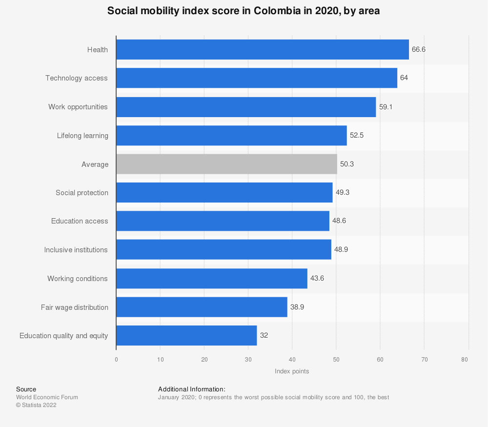 Statistic: Social mobility index score in Colombia in 2020, by area   Statista