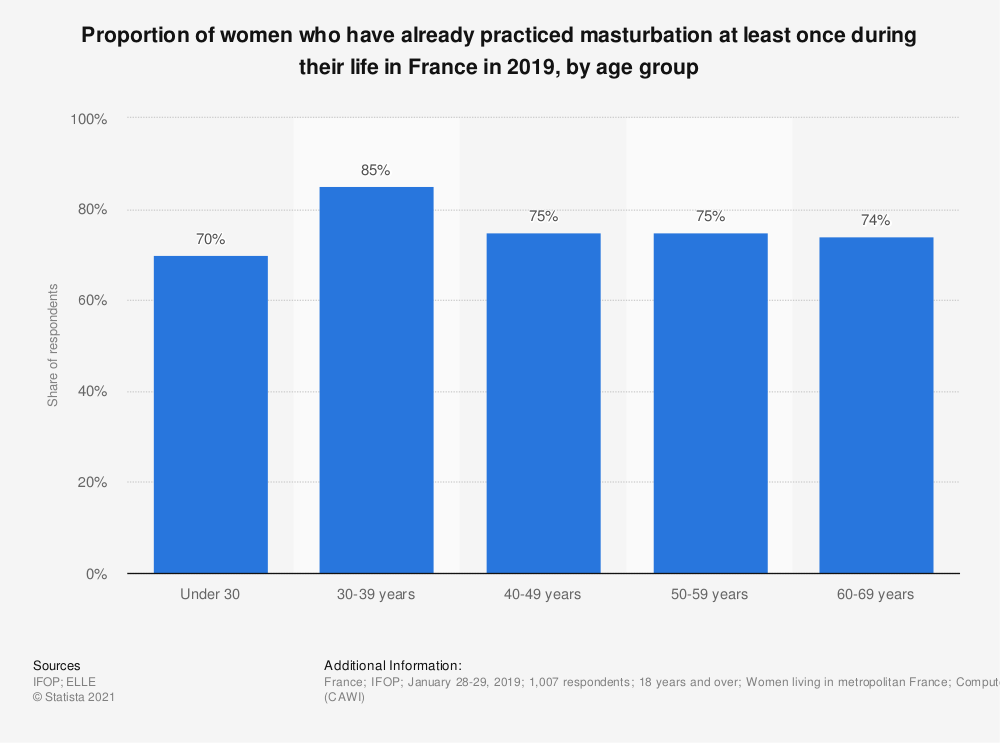 Statistic: Proportion of women who have already practiced masturbation at least once during their life in France in 2019, by age group | Statista