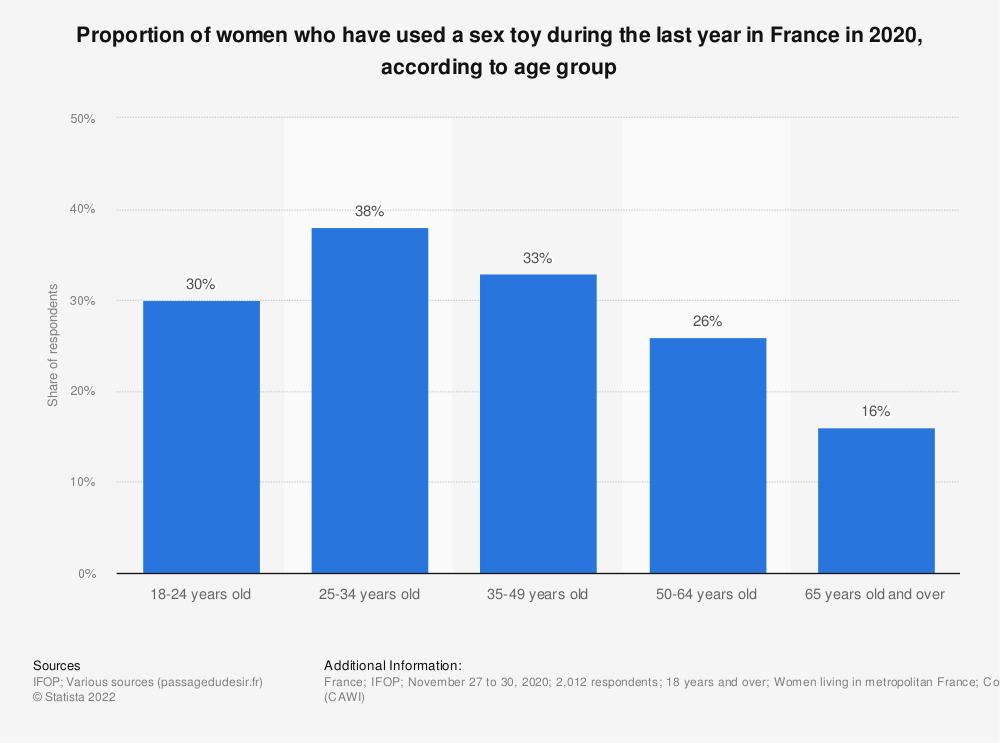 Statistic: Proportion of women who have used a sex toy at least once during their life in France in 2019, according to age group | Statista