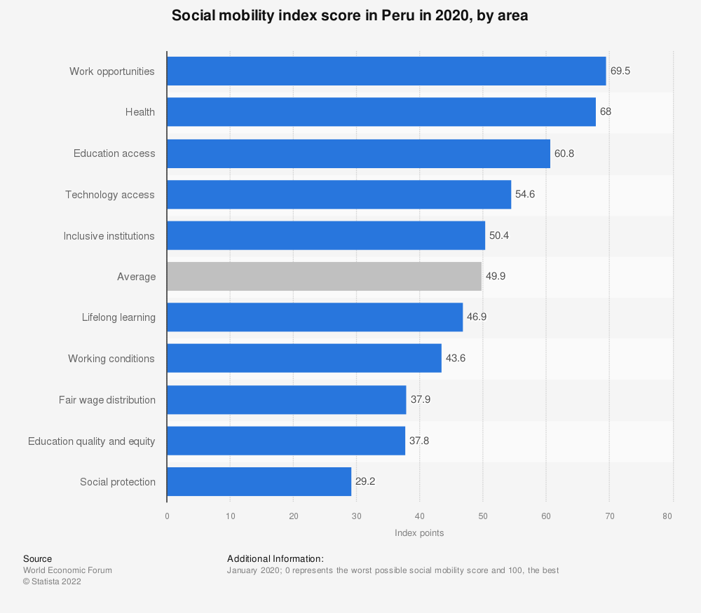 Statistic: Social mobility index score in Peru in 2020, by area | Statista