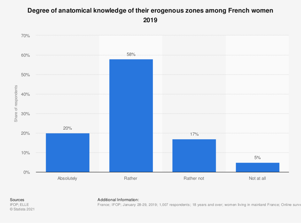 Statistic: Degree of anatomical knowledge of their erogenous zones among French women 2019 | Statista