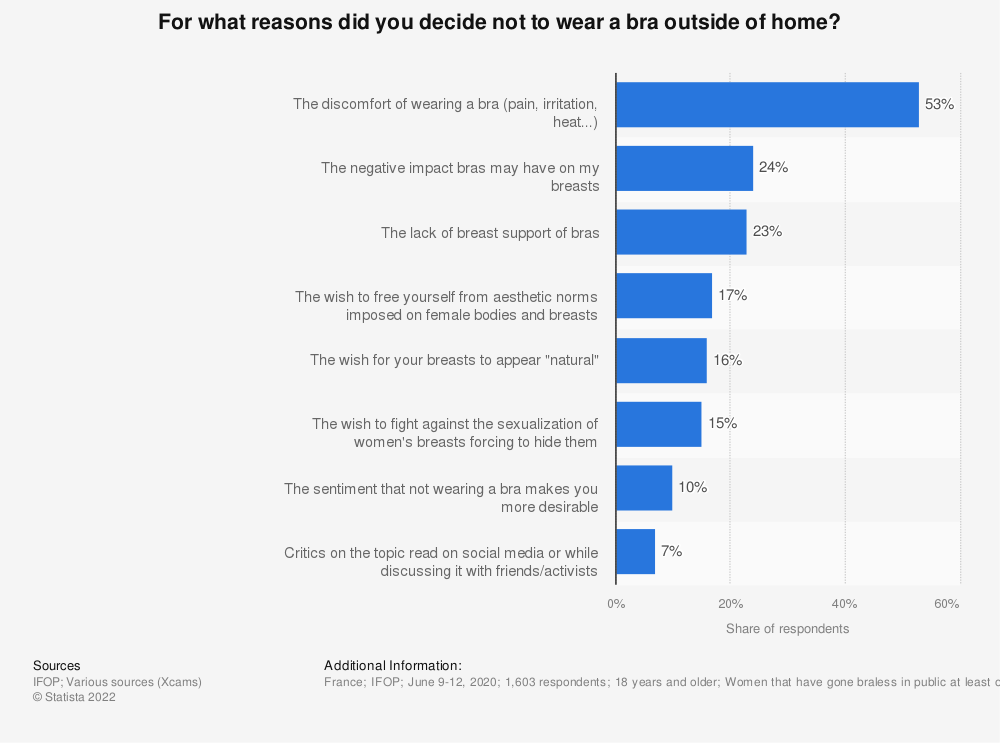 Statistic: For what reasons did you decide not to wear a bra outside of home?*   Statista