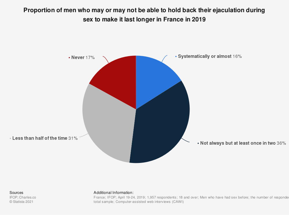 Statistic: Proportion of men who may or may not be able to hold back their ejaculation during sex to make it last longer in France in 2019 | Statista