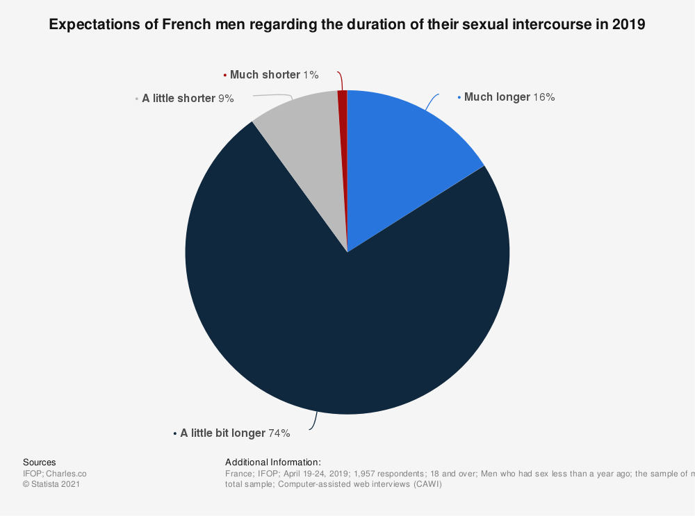 Statistic: Expectations of French men regarding the duration of their sexual intercourse in 2019 | Statista