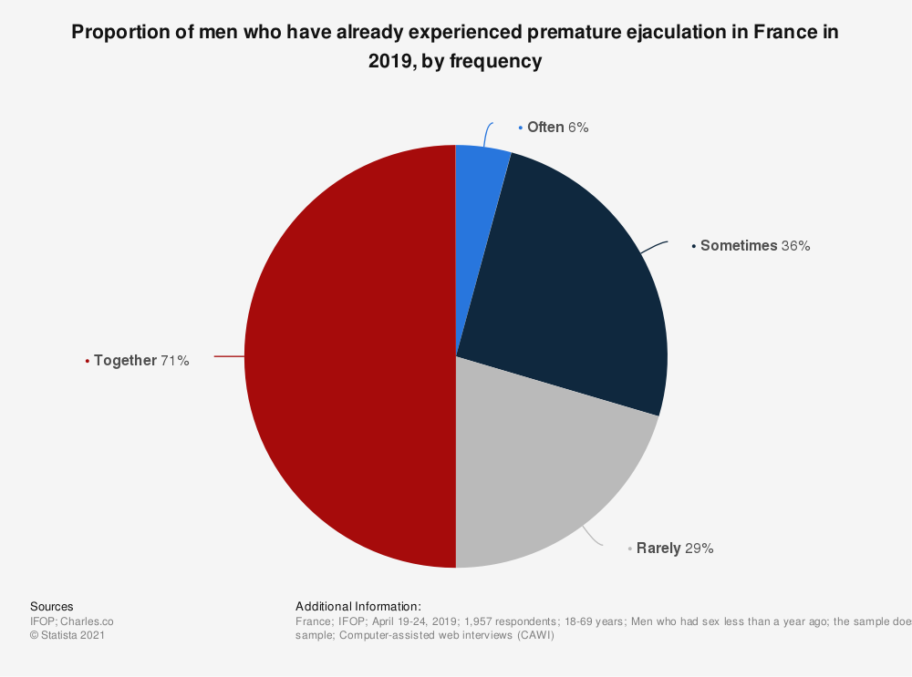 Statistic: Proportion of men who have already experienced premature ejaculation in France in 2019, by frequency   Statista
