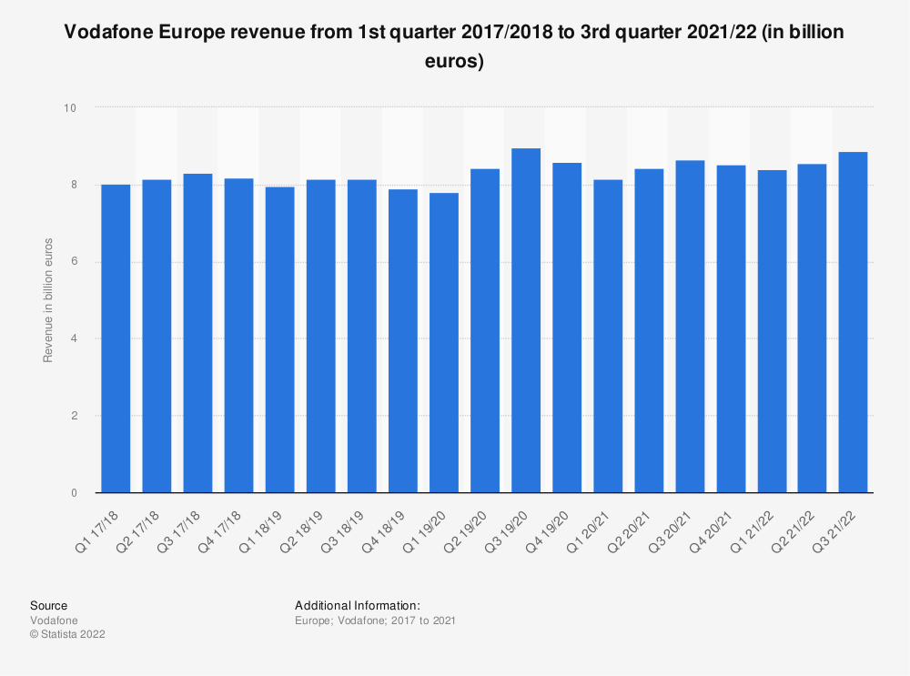 Statistic: Vodafone Europe revenue from 1st quarter 2017/2018  to 2nd quarter 2020/21 (in billion euros) | Statista