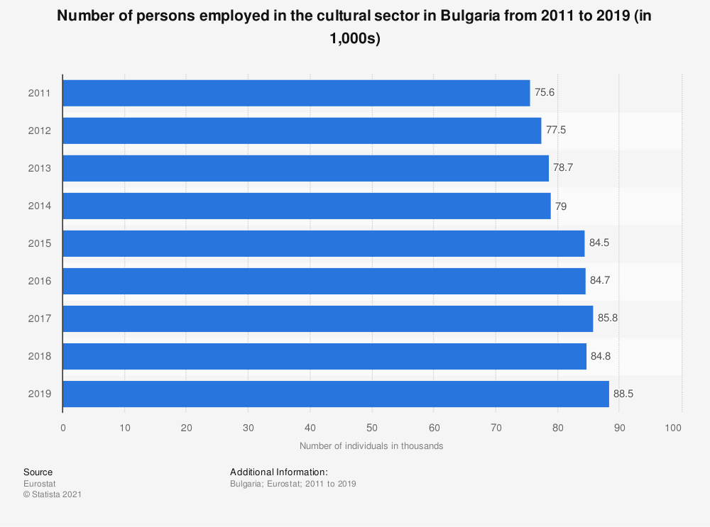 Statistic: Number of persons employed in the cultural sector in Bulgaria from 2011 to 2019 (in 1,000s) | Statista