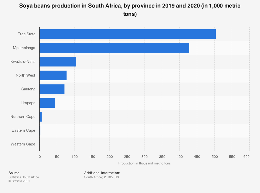 Statistic: Soya beans production in South Africa, by province in 2019 and 2020 (in 1,000 metric tons) | Statista