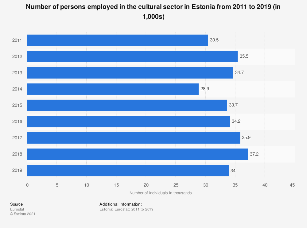 Statistic: Number of persons employed in the cultural sector in Estonia from 2011 to 2019 (in 1,000s) | Statista