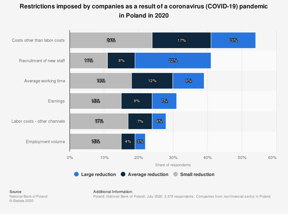 Statistic: Restrictions imposed by companies as a result of a coronavirus (COVID-19) pandemic in Poland in 2020 | Statista