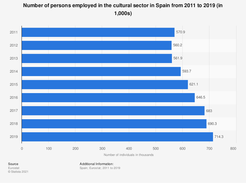 Statistic: Number of persons employed in the cultural sector in Spain from 2011 to 2019 (in 1,000s) | Statista