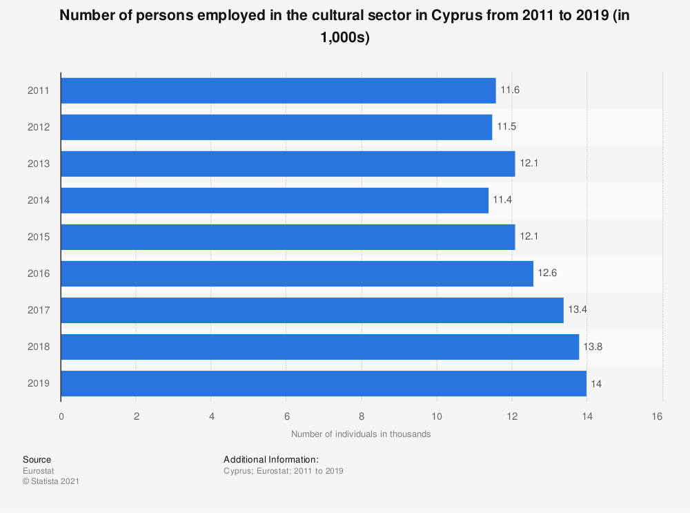 Statistic: Number of persons employed in the cultural sector in Cyprus from 2011 to 2019 (in 1,000s) | Statista