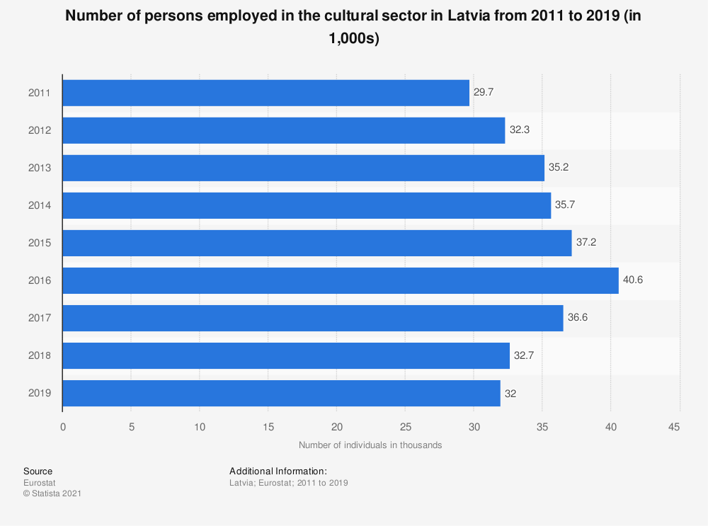 Statistic: Number of persons employed in the cultural sector in Latvia from 2011 to 2019 (in 1,000s) | Statista