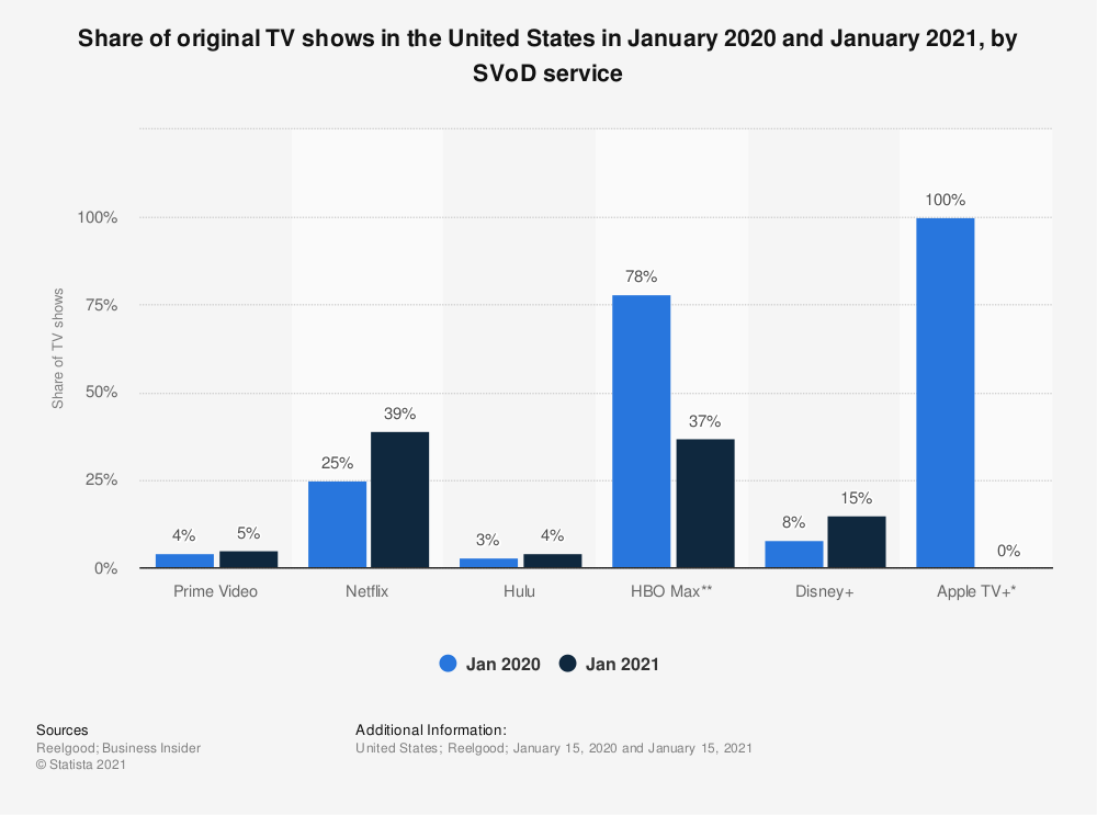 Statistic: Share of original TV shows in the United States as of July 2020, by SVoD service | Statista
