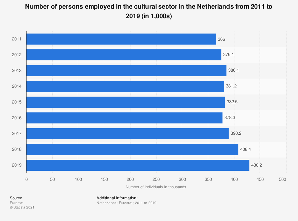 Statistic: Number of persons employed in the cultural sector in the Netherlands from 2011 to 2019 (in 1,000s)   Statista