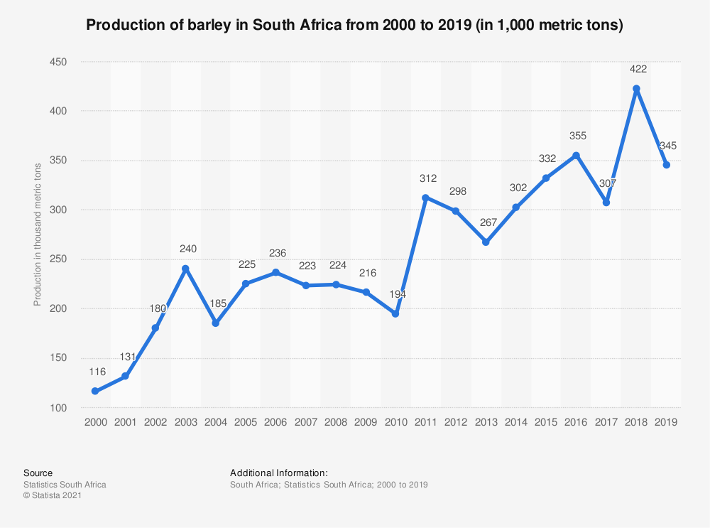 Statistic: Production of barley in South Africa from 2000 to 2019 (in 1,000 metric tons) | Statista