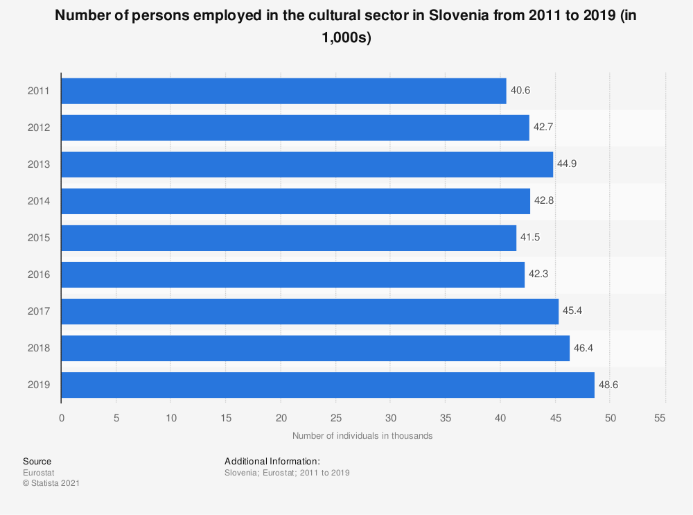 Statistic: Number of persons employed in the cultural sector in Slovenia from 2011 to 2019 (in 1,000s) | Statista